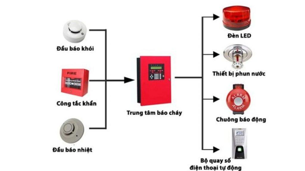 Sơ đồ nguyên lý của hệ thống báo cháy chung cư